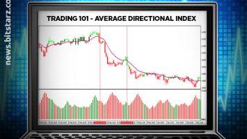 Trading-101---Average-Directional-Index-ADX