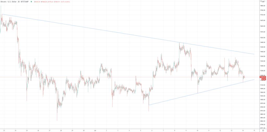 Bitcoin Price 3