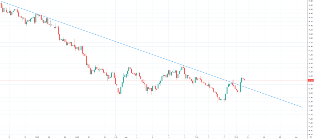 US Dollar chart 4