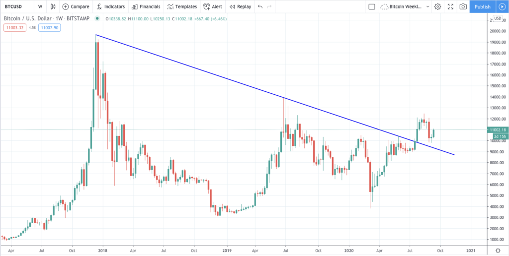 Bitcoin weekly chart 3