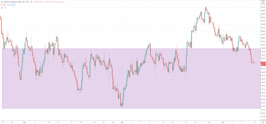 DXY 4