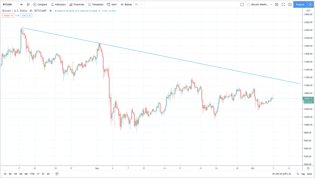 bitcoin price 2