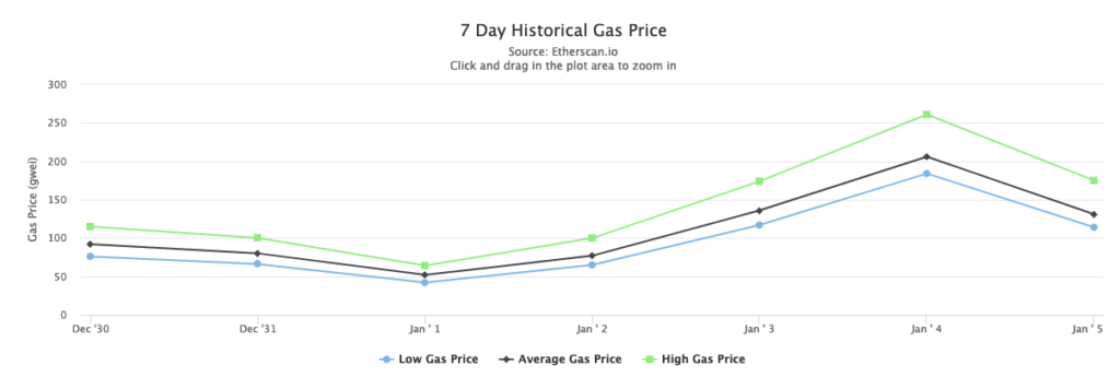 ETH gas prices