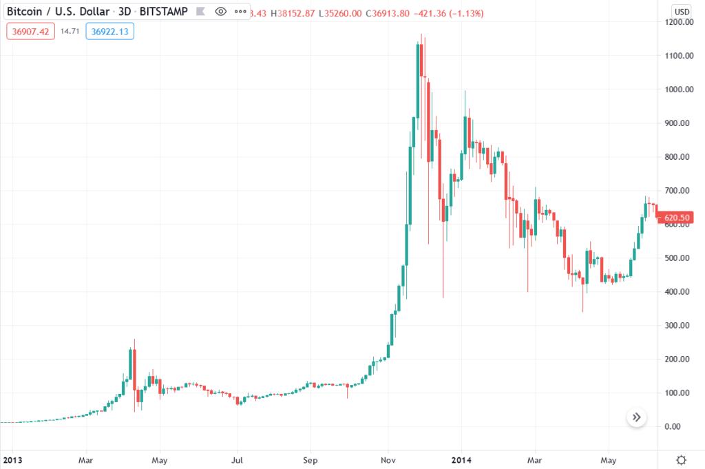 bull run 2021 crypto